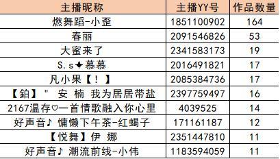 2019各国神曲排行榜_抖音十大神曲2019排行榜 第一首就魔性洗脑了