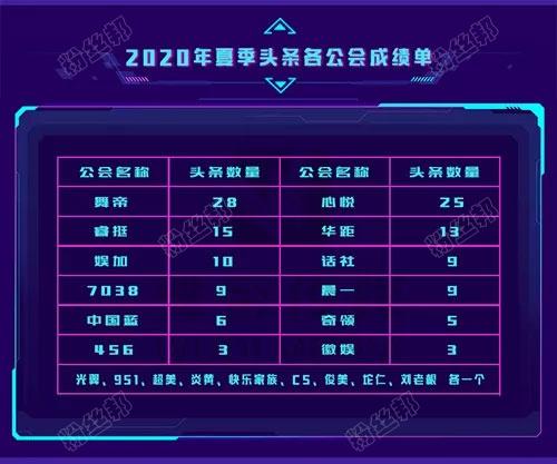 """YY2020夏季头条各大公会头条数量,舞帝位列第一,文儿兰梦莎登顶""""天梯""""擂主"""