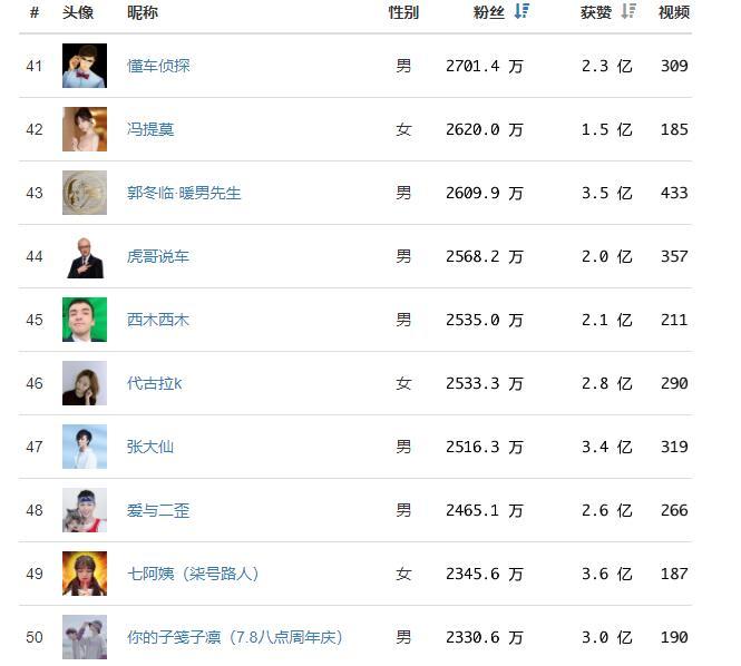 抖音网红粉丝关注前50名排行榜,第一名已经破亿