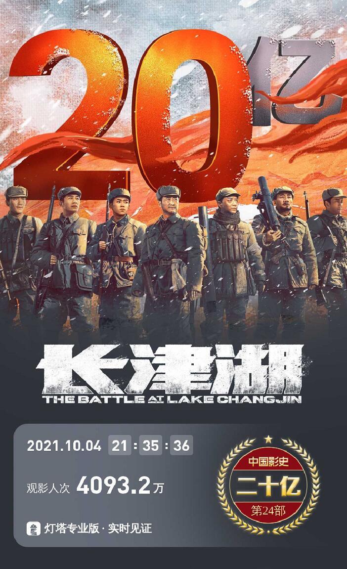 电影《长津湖》总票房破20亿,成为影史第24部票房破20亿电影