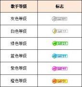 关于YY主播等级需要的鲜花月票数量 YY主播升级经验表
