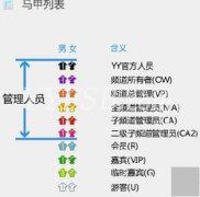 YY里面的频道各个马甲权限及功能说明介绍